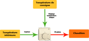 Thermostat d'ambiance - source photos conseils-thermiques.org